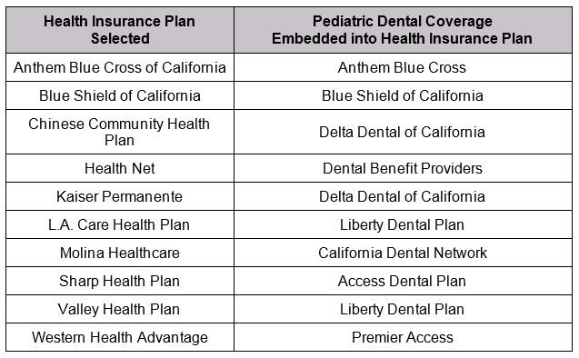 Children dental plans in California