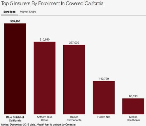 health insurance share
